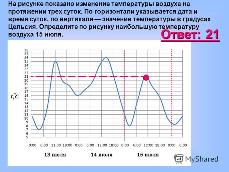 На рисунке показано изменение температуры воздуха на протяжении трех суток. По горизонтали указывается дата и время суток, по вертикали значение температуры в градусах Цельсия. Определите по рисунку наибольшую температуру воздуха 15 июля. Ответ: 21