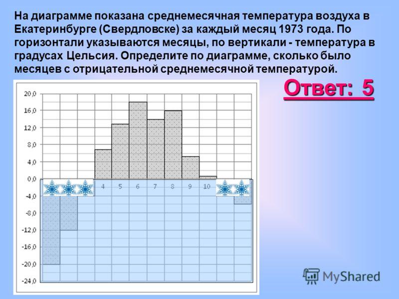 На диаграмме показана среднемесячная температура воздуха в Екатеринбурге (Свердловске) за каждый месяц 1973 года. По горизонтали указываются месяцы, по вертикали - температура в градусах Цельсия. Определите по диаграмме, сколько было месяцев с отрица