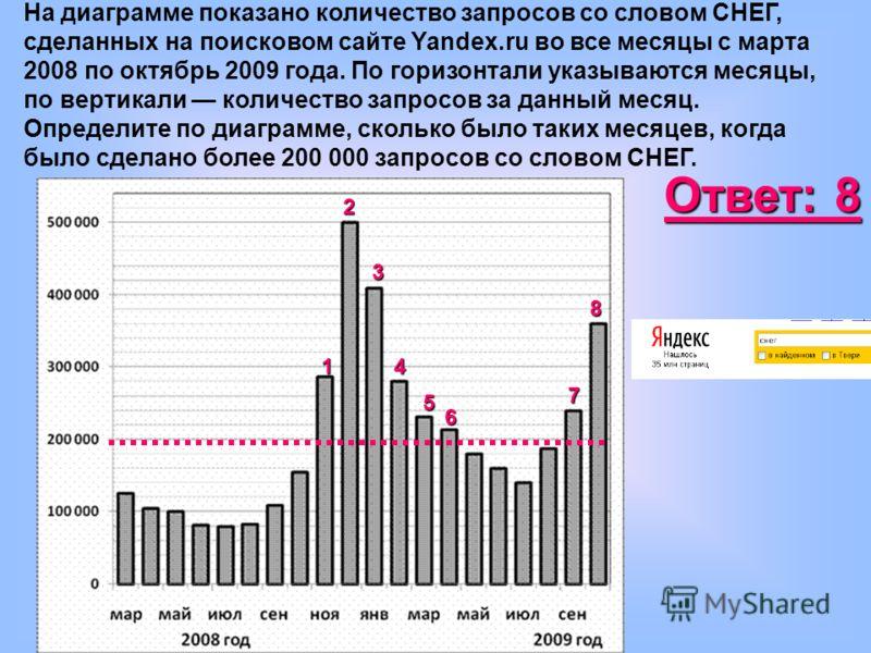 На диаграмме показано количество запросов со словом СНЕГ, сделанных на поисковом сайте Yandex.ru во все месяцы с марта 2008 по октябрь 2009 года. По горизонтали указываются месяцы, по вертикали количество запросов за данный месяц. Определите по диагр