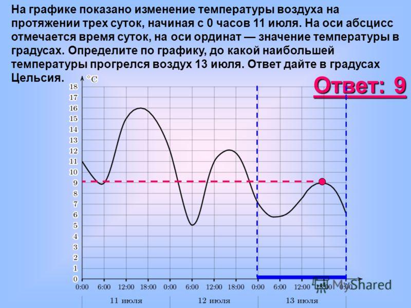 На графике показано изменение температуры воздуха на протяжении трех суток, начиная с 0 часов 11 июля. На оси абсцисс отмечается время суток, на оси ординат значение температуры в градусах. Определите по графику, до какой наибольшей температуры прогр