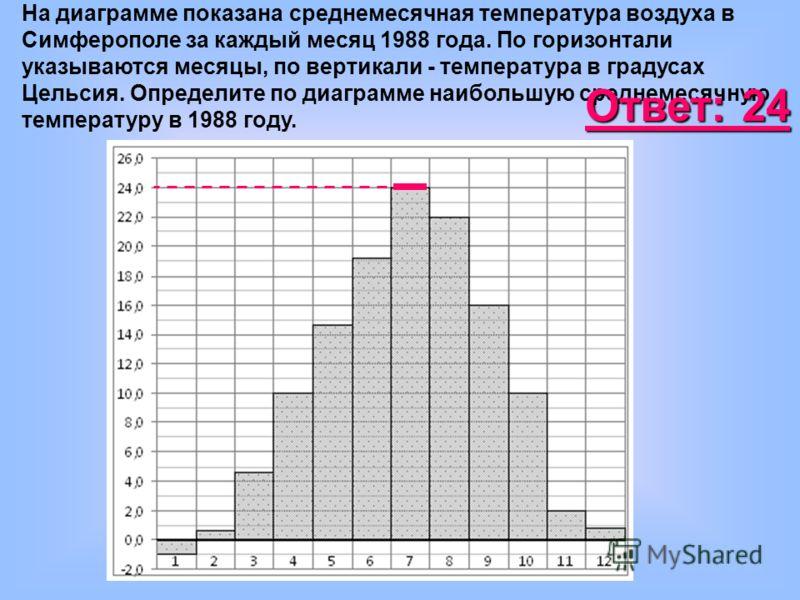 На диаграмме показана среднемесячная температура воздуха в Симферополе за каждый месяц 1988 года. По горизонтали указываются месяцы, по вертикали - температура в градусах Цельсия. Определите по диаграмме наибольшую среднемесячную температуру в 1988 г