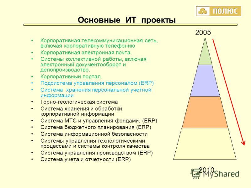 Основные ИТ проекты Корпоративная телекоммуникационная сеть, включая корпоративную телефонию Корпоративная электронная почта. Системы коллективной работы, включая электронный документооборот и делопроизводство. Корпоративный портал. Подсистема управл