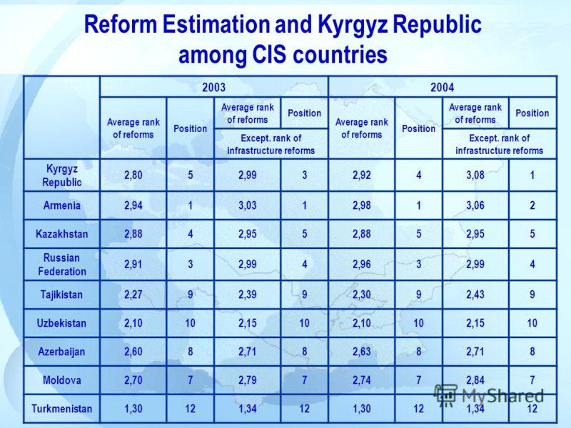 20032004 Average rank of reforms Position Average rank of reforms Position Average rank of reforms Position Average rank of reforms Position Except. rank of infrastructure reforms Kyrgyz Republic 2,8052,9932,9243,081 Armenia2,9413,0312,9813,062 Kazak