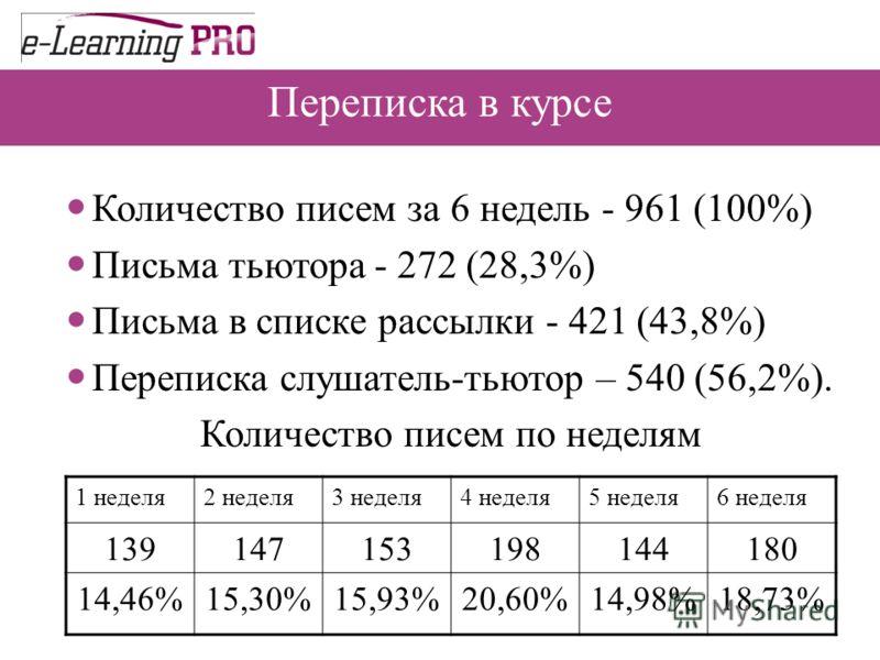 Переписка в курсе Количество писем за 6 недель - 961 (100%) Письма тьютора - 272 (28,3%) Письма в списке рассылки - 421 (43,8%) Переписка слушатель-тьютор – 540 (56,2%). Количество писем по неделям 1 неделя2 неделя3 неделя4 неделя5 неделя6 неделя 139