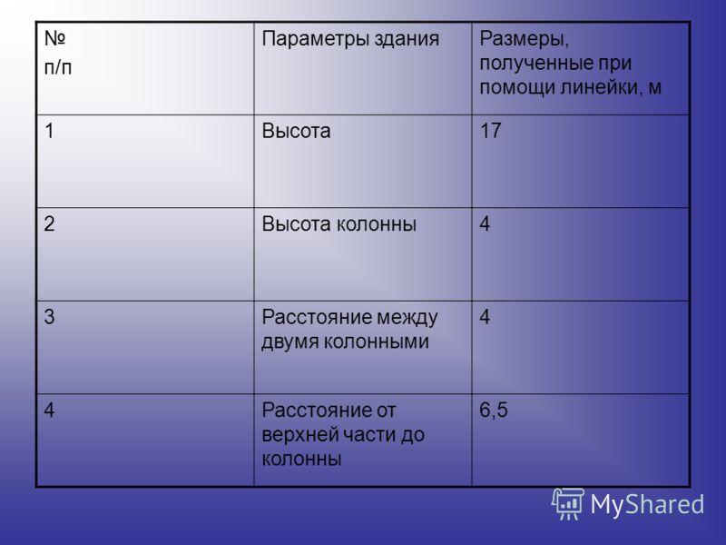 п/п Параметры зданияРазмеры, полученные при помощи линейки, м 1Высота17 2Высота колонны4 3Расстояние между двумя колонными 4 4Расстояние от верхней части до колонны 6,5
