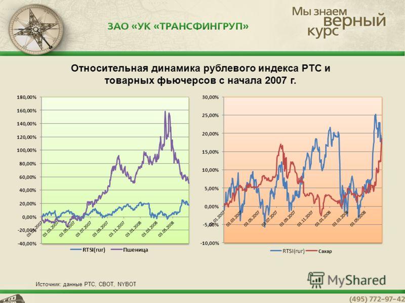 5 Относительная динамика рублевого индекса РТС и товарных фьючерсов с начала 2007 г. Источник: данные РТС, СВОТ, NYBOT