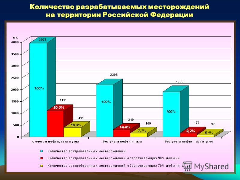Количество разрабатываемых месторождений на территории Российской Федерации