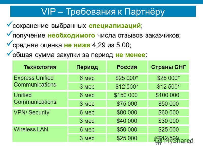 19 сохранение выбранных специализаций; получение необходимого числа отзывов заказчиков; средняя оценка не ниже 4,29 из 5,00; общая сумма закупки за период не менее: VIP – Требования к Партнёру ТехнологияПериодРоссияСтраны СНГ Express Unified Communic