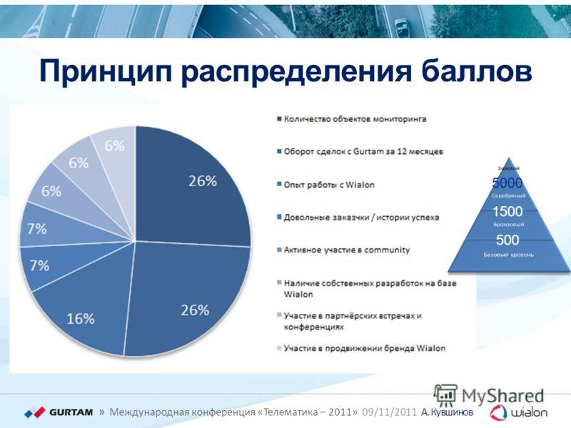 » Международная конференция «Телематика – 2011» 09/11/2011 А. Кувшинов Принцип распределения баллов 500 1500 5000