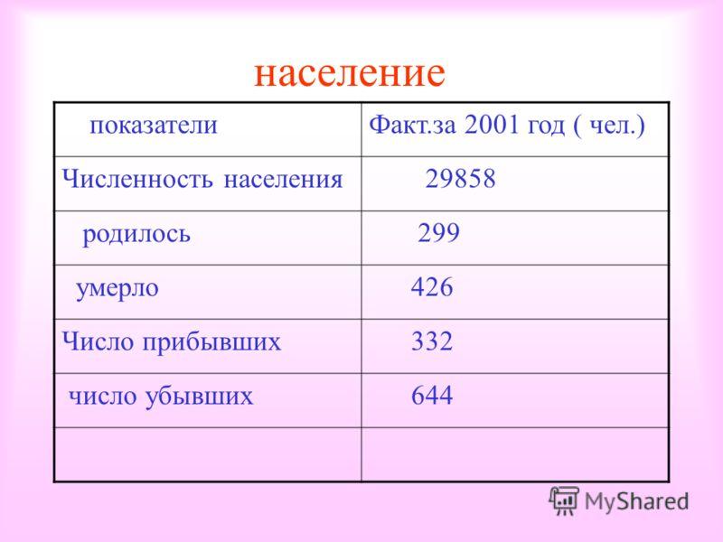 население показателиФакт.за 2001 год ( чел.) Численность населения 29858 родилось 299 умерло 426 Число прибывших 332 число убывших 644