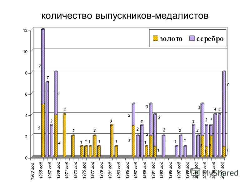количество выпускников-медалистов