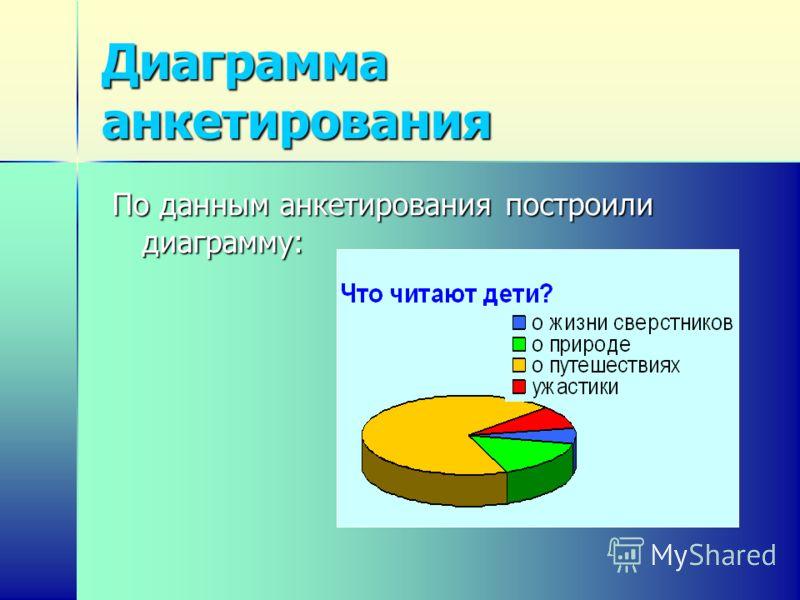 Диаграмма анкетирования По данным анкетирования построили диаграмму: