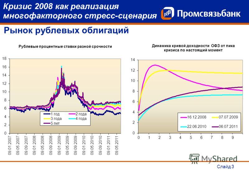 Слайд 3 Кризис 2008 как реализация многофакторного стресс-сценария Рынок рублевых облигаций