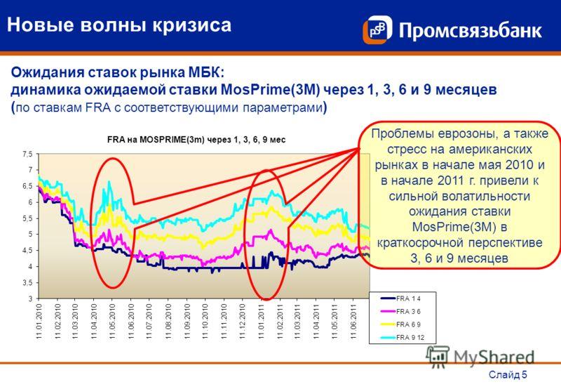 Слайд 5 Ожидания ставок рынка МБК: динамика ожидаемой ставки MosPrime(3М) через 1, 3, 6 и 9 месяцев ( по ставкам FRA с соответствующими параметрами ) Проблемы еврозоны, а также стресс на американских рынках в начале мая 2010 и в начале 2011 г. привел