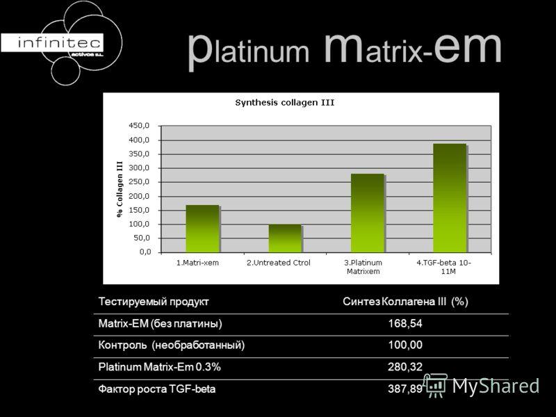 Тестируемый продуктСинтез Коллагена III (%) Matrix-EM (без платины)168,54 Контроль (необработанный)100,00 Platinum Matrix-Еm 0.3%280,32 Фактор роста TGF-beta387,89 p latinum m atrix- em