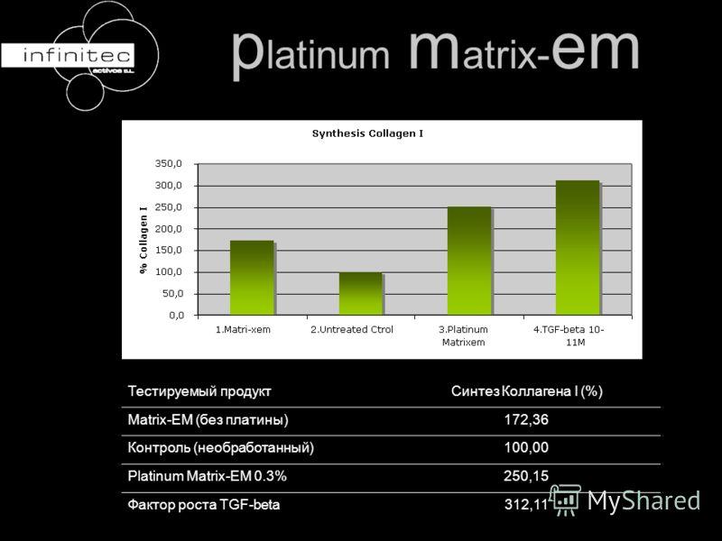 Тестируемый продуктСинтез Коллагена I (%) Matrix-EM (без платины)172,36 Контроль (необработанный)100,00 Platinum Matrix-EM 0.3%250,15 Фактор роста TGF-beta312,11 p latinum m atrix- em