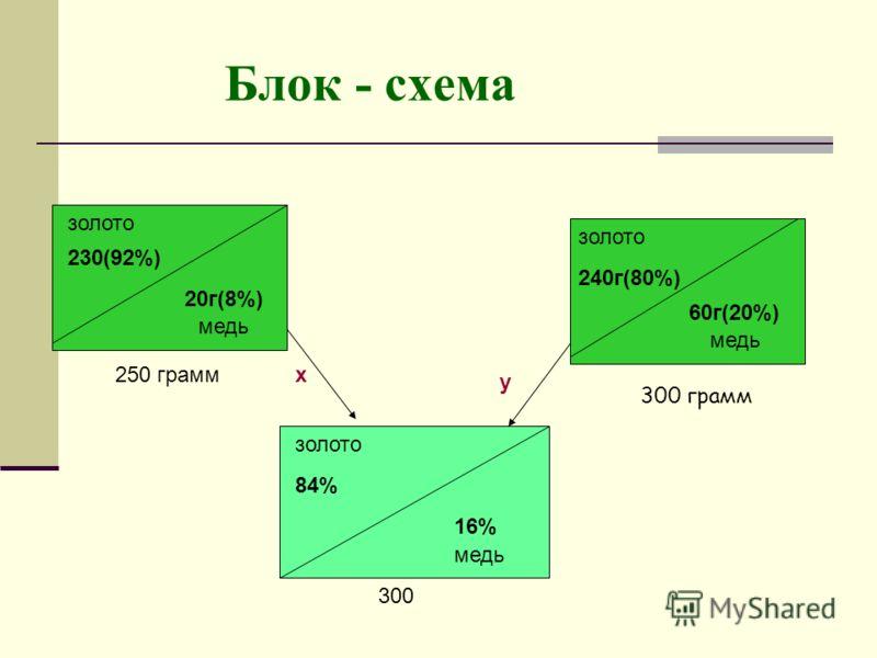 золото 230(92%) 20г(8%) 250 грамм 240г(80%) 60г(20%) медь золото х у 84% 16% медь 300 300 грамм Блок - схема