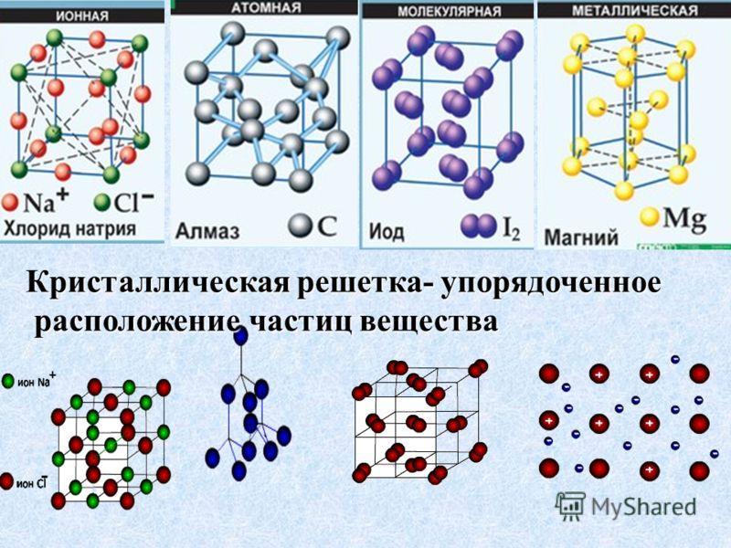 Кристаллическая решетка- упорядоченное расположение частиц вещества расположение частиц вещества