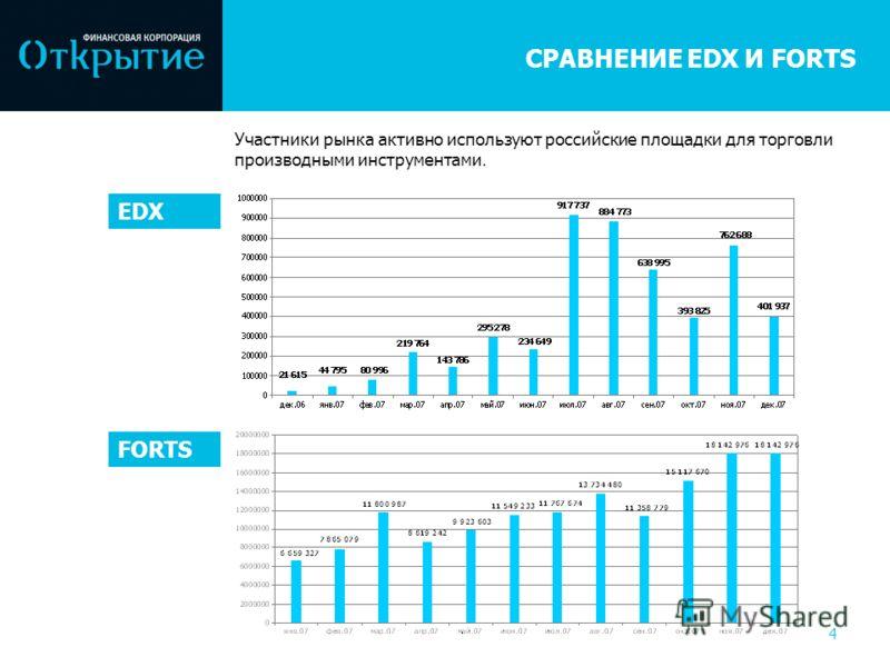 СРАВНЕНИЕ EDX И FORTS 4 Участники рынка активно используют российские площадки для торговли производными инструментами. EDX FORTS
