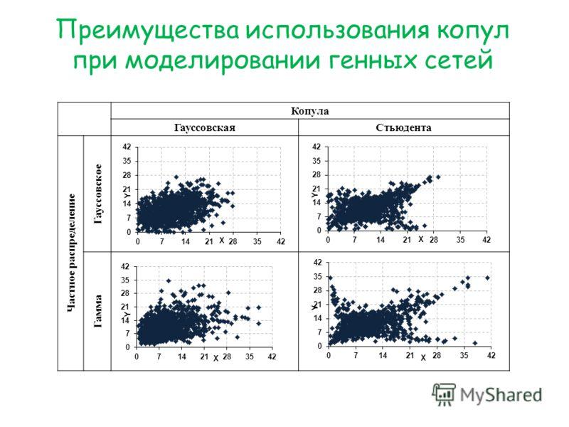 Преимущества использования копул при моделировании генных сетей Копула ГауссовскаяСтьюдента Частное распределение Гауссовское Гамма