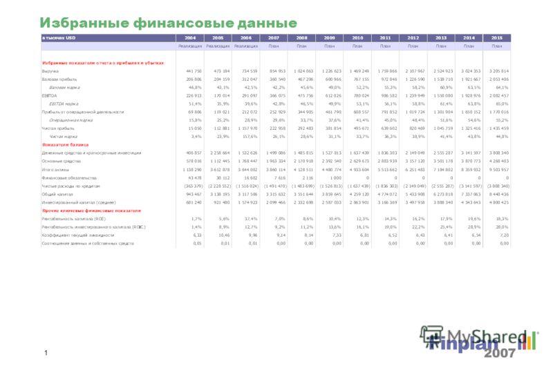 Финансовый отчет ОАО Полюс Золото от 2004 до 2015 Подготовлено для: Ibisco d.o.o. Leskoškova 12 SI-1000 Ljubljana