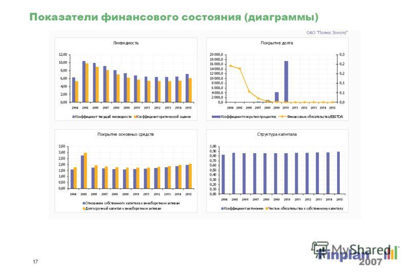16 Показатели рентабельности (диаграммы)