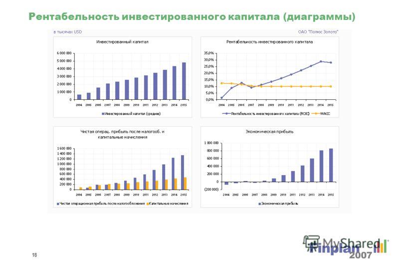 17 Показатели финансового состояния (диаграммы)