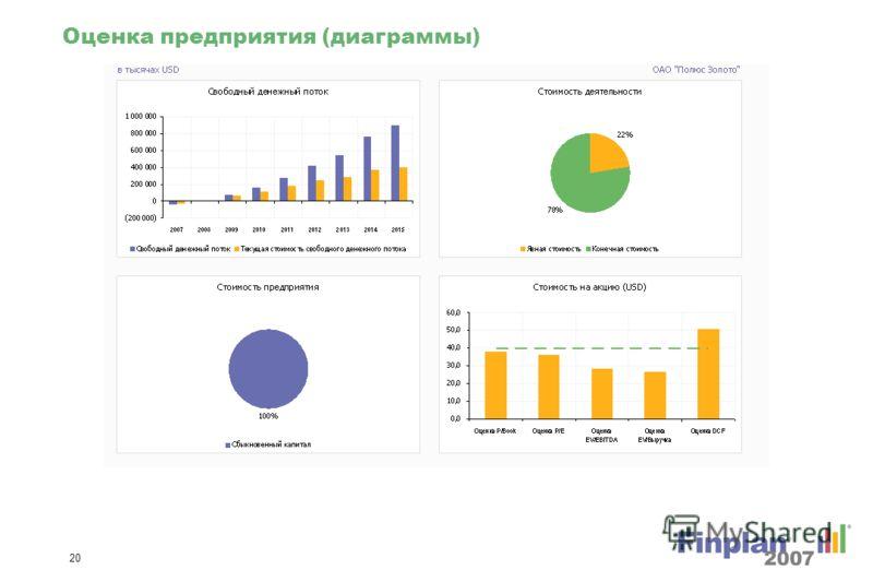 19 Данные об акциях (диаграммы)