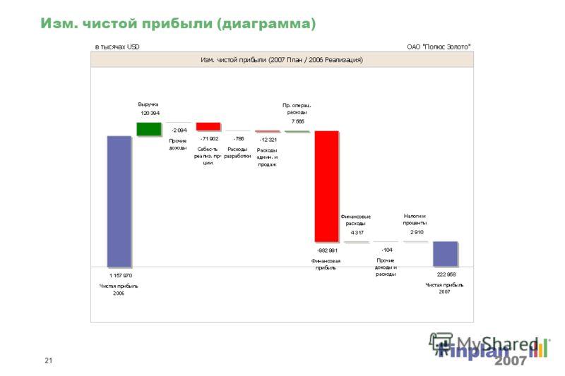 20 Оценка предприятия (диаграммы)