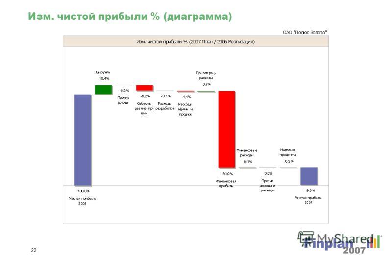 21 Изм. чистой прибыли (диаграмма)