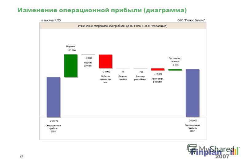 22 Изм. чистой прибыли % (диаграмма)