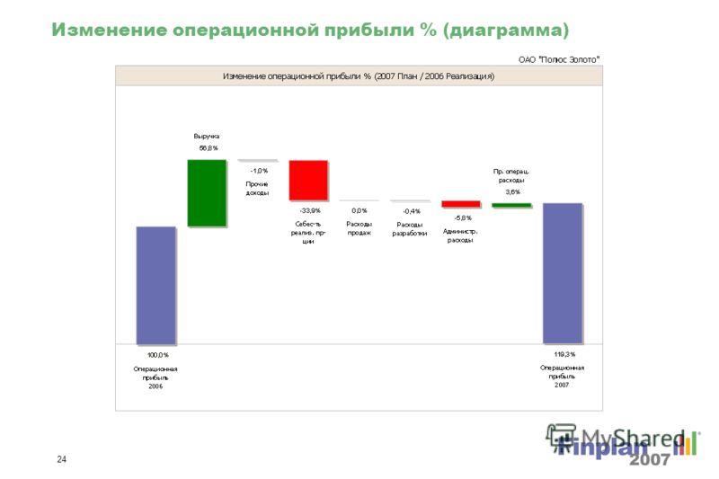 23 Изменение операционной прибыли (диаграмма)