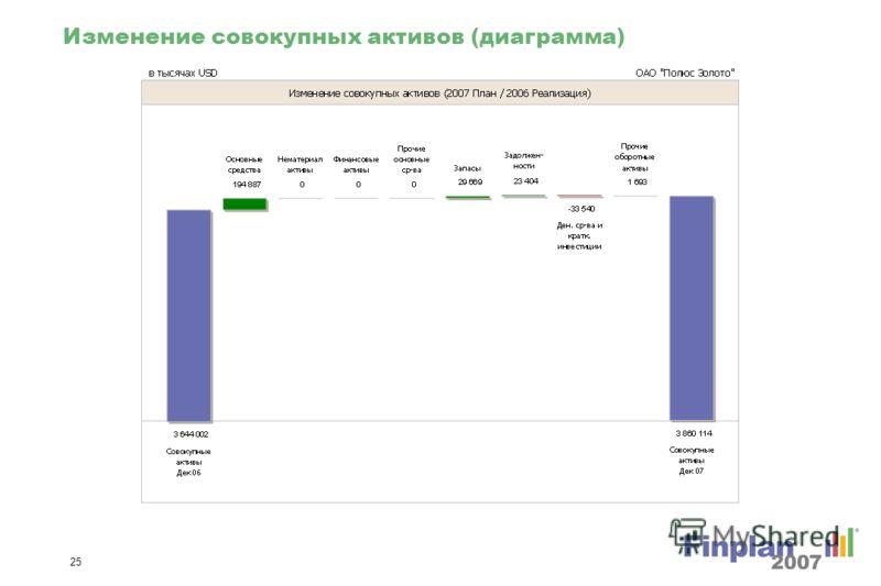 24 Изменение операционной прибыли % (диаграмма)