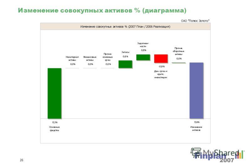 25 Изменение совокупных активов (диаграмма)