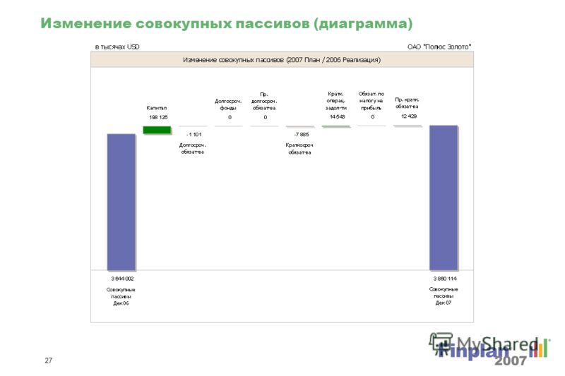 26 Изменение совокупных активов % (диаграмма)