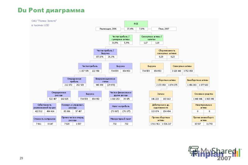 28 Изменение совокупных пассивов % (диаграмма)