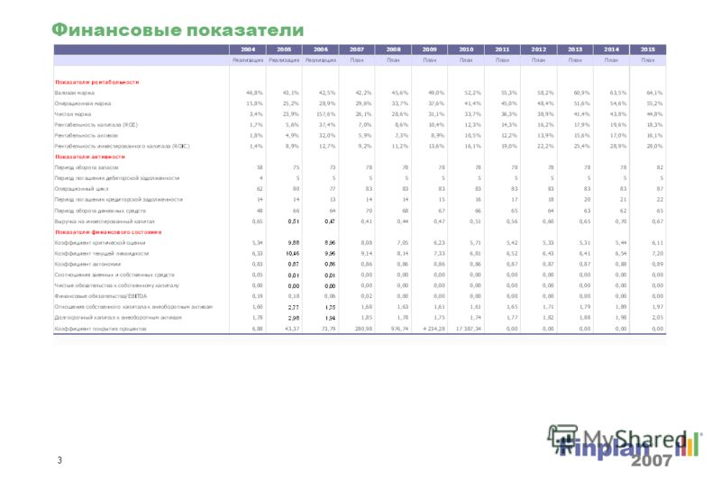 2 Избранные финансовые данные (продол.)