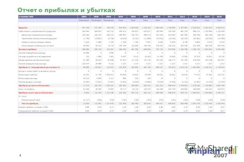 3 Финансовые показатели