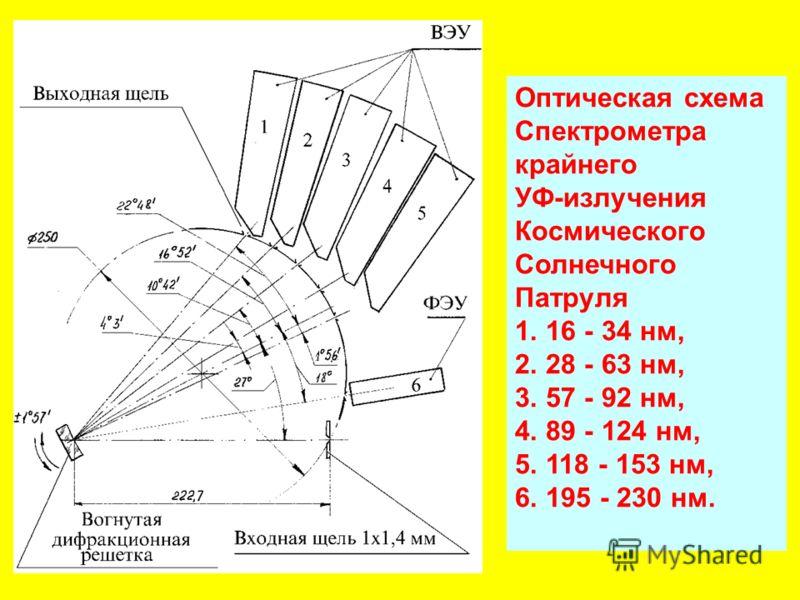 Оптическая схема Спектрометра крайнего УФ-излучения Космического Солнечного Патруля 1. 16 - 34 нм, 2. 28 - 63 нм, 3. 57 - 92 нм, 4. 89 - 124 нм, 5. 118 - 153 нм, 6. 195 - 230 нм.