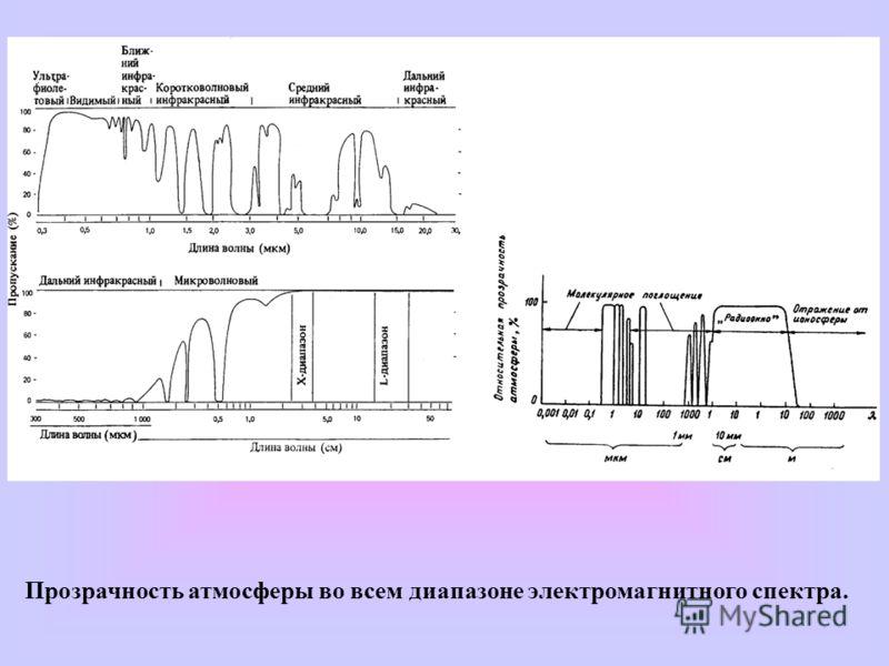 Прозрачность атмосферы во всем диапазоне электромагнитного спектра.