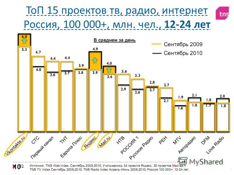 Алексей Довжиков (alex@dovzhikov.com)alex@dovzhikov.com ТоП 15 проектов тв, радио, интернет Россия, 100 000+, млн. чел., 12-24 лет 10