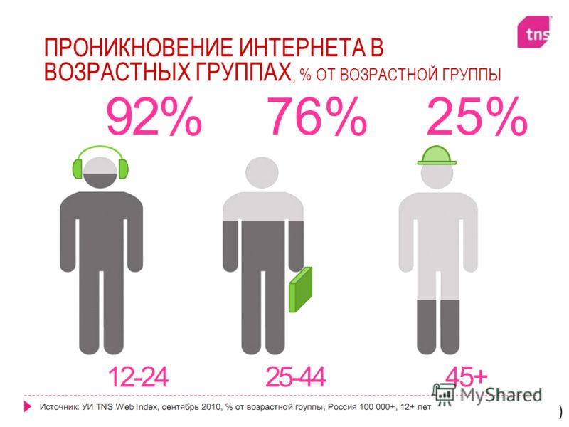 Алексей Довжиков (alex@dovzhikov.com)alex@dovzhikov.com ПРОНИКНОВЕНИЕ ИНТЕРНЕТА В ВОЗРАСТНЫХ ГРУППАХ, % ОТ ВОЗРАСТНОЙ ГРУППЫ
