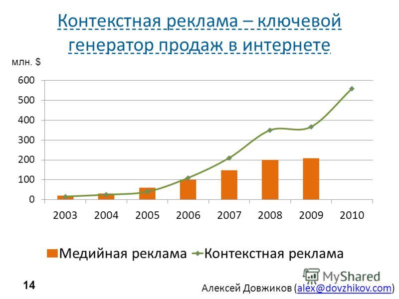 Алексей Довжиков (alex@dovzhikov.com)alex@dovzhikov.com Контекстная реклама – ключевой генератор продаж в интернете 14 млн. $