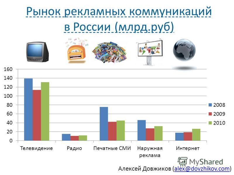 Алексей Довжиков (alex@dovzhikov.com)alex@dovzhikov.com Рынок рекламных коммуникаций в России (млрд.руб)