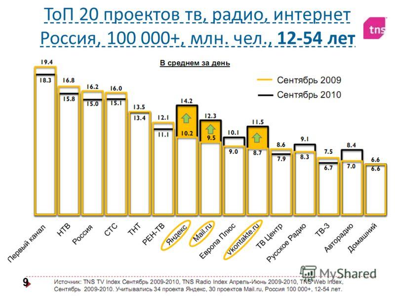 Алексей Довжиков (alex@dovzhikov.com)alex@dovzhikov.com ТоП 20 проектов тв, радио, интернет Россия, 100 000+, млн. чел., 12-54 лет 9