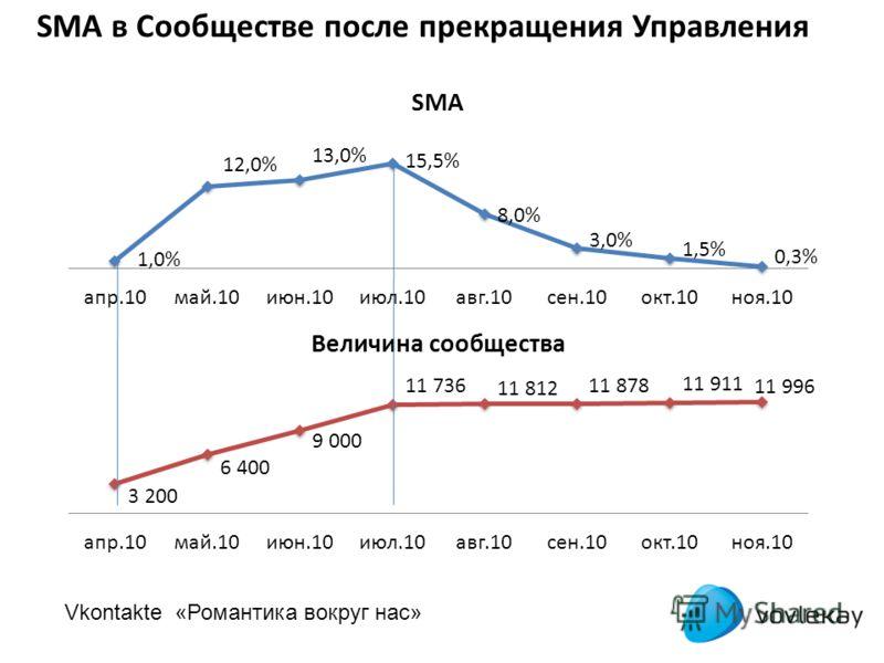 SMA в Сообществе после прекращения Управления Vkontakte «Романтика вокруг нас»