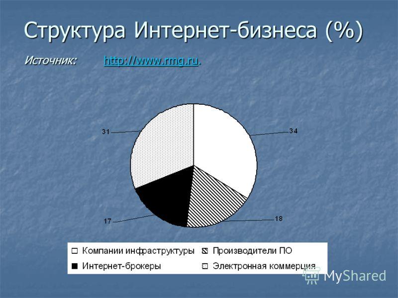 Структура Интернет-бизнеса (%) Источник: http://www.rmg.ru. http://www.rmg.ru