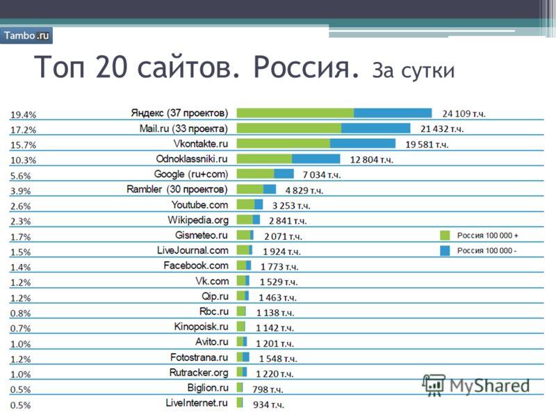 Топ 20 сайтов. Россия. За сутки