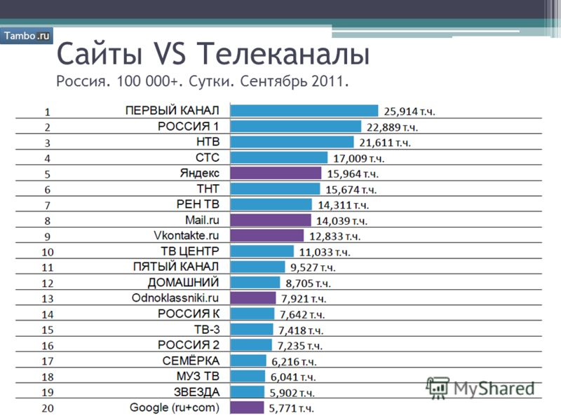 Сайты VS Телеканалы Россия. 100 000+. Сутки. Сентябрь 2011.