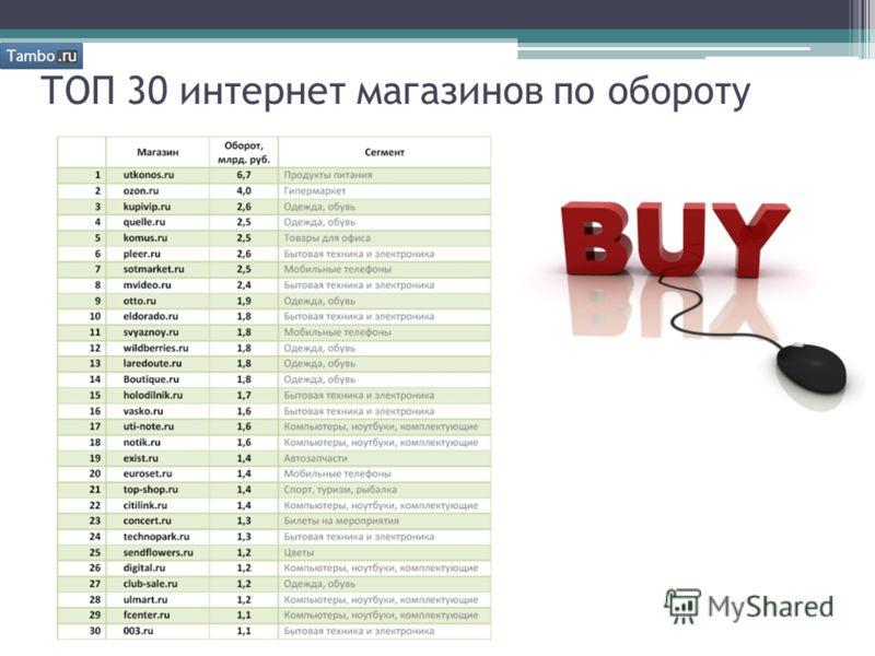 ТОП 30 интернет магазинов по обороту